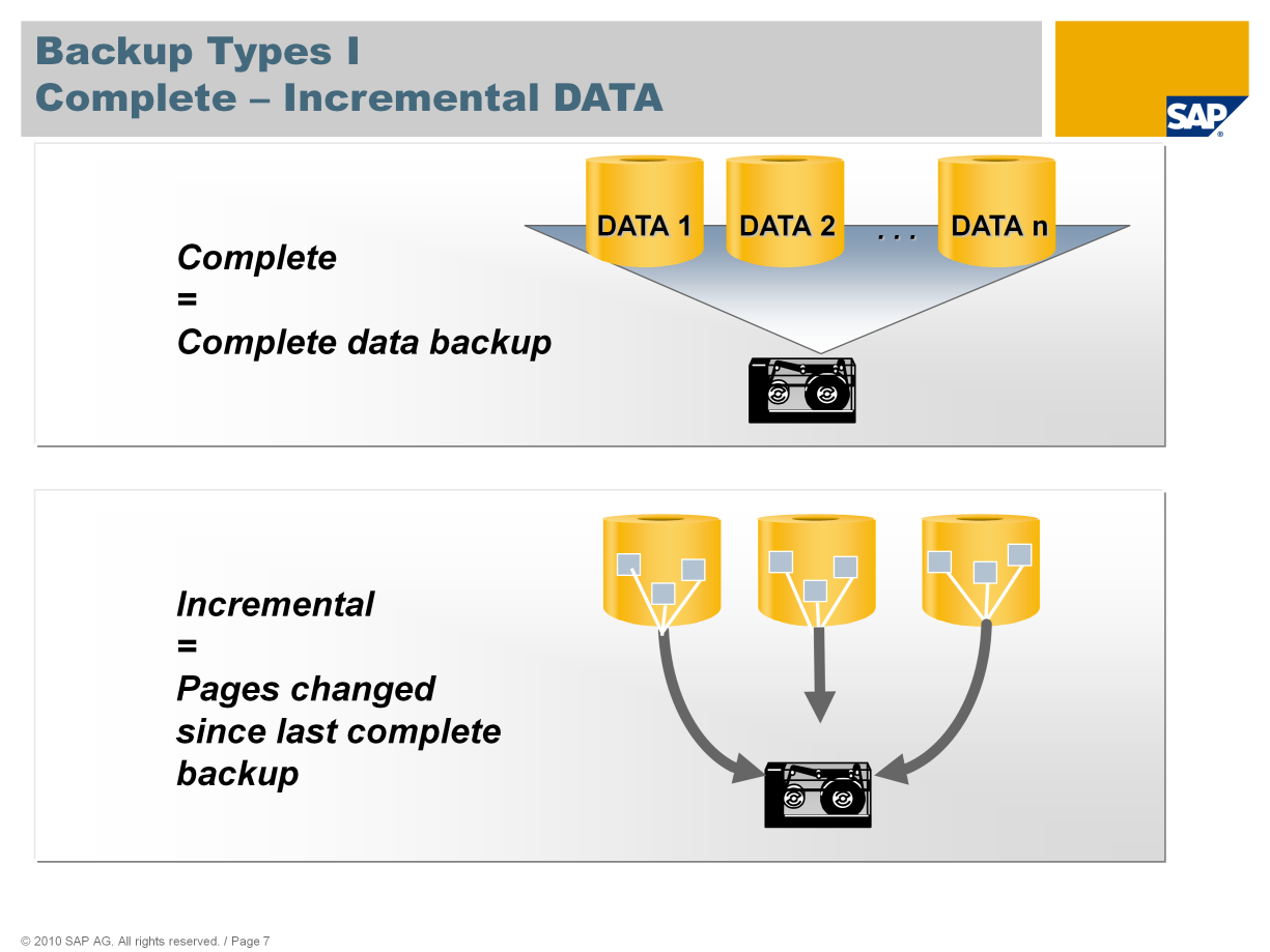 To create a complete backup of all pages used in the data area, choose Complete Data Backup. The configuration of the database instance is also backed up.