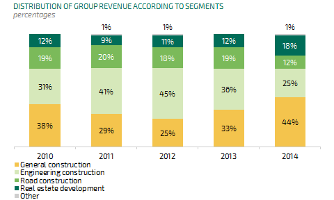 Group revenues2014 Business segments mix balanced market variations Same level revenues however significant change in sales mix: Reduced level of Estonian revenues compensated by the increase in