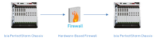 Software-based firewall (Firewall VNF) : In the second test, we also configured the Ixia PerfectStorm chassis to run the Resiliency test.