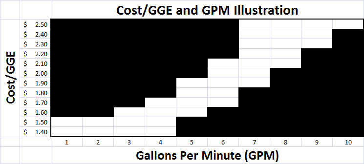 Cost of CNG/Gallon is