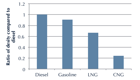 LNG / CNG Energy Density Both CNG and LNG are less dense forms of energy than petroleum-based liquid fuel NGVs
