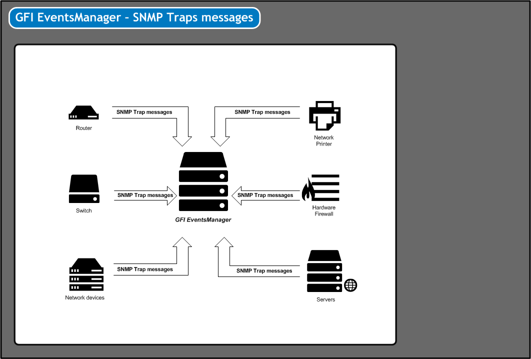 Screenshot 81: SNMP Trap messages must be directed to the computer running GFI EventsManager Note GFI EventsManager natively supports an extensive list of SNMP devices and Management Information