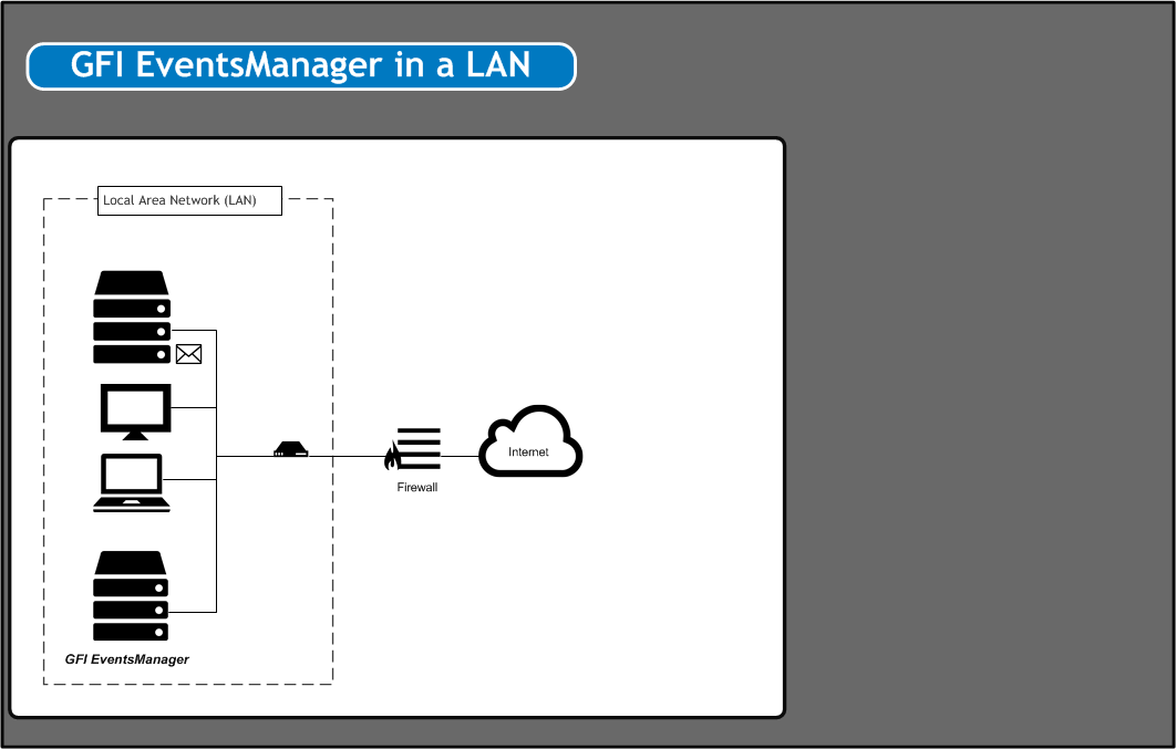 2.1.1 GFI EventsManager within in a Local Area Network (LAN) GFI EventsManager can be deployed on Windows based networks as well as on mixed environments where Linux and Unix systems are being used