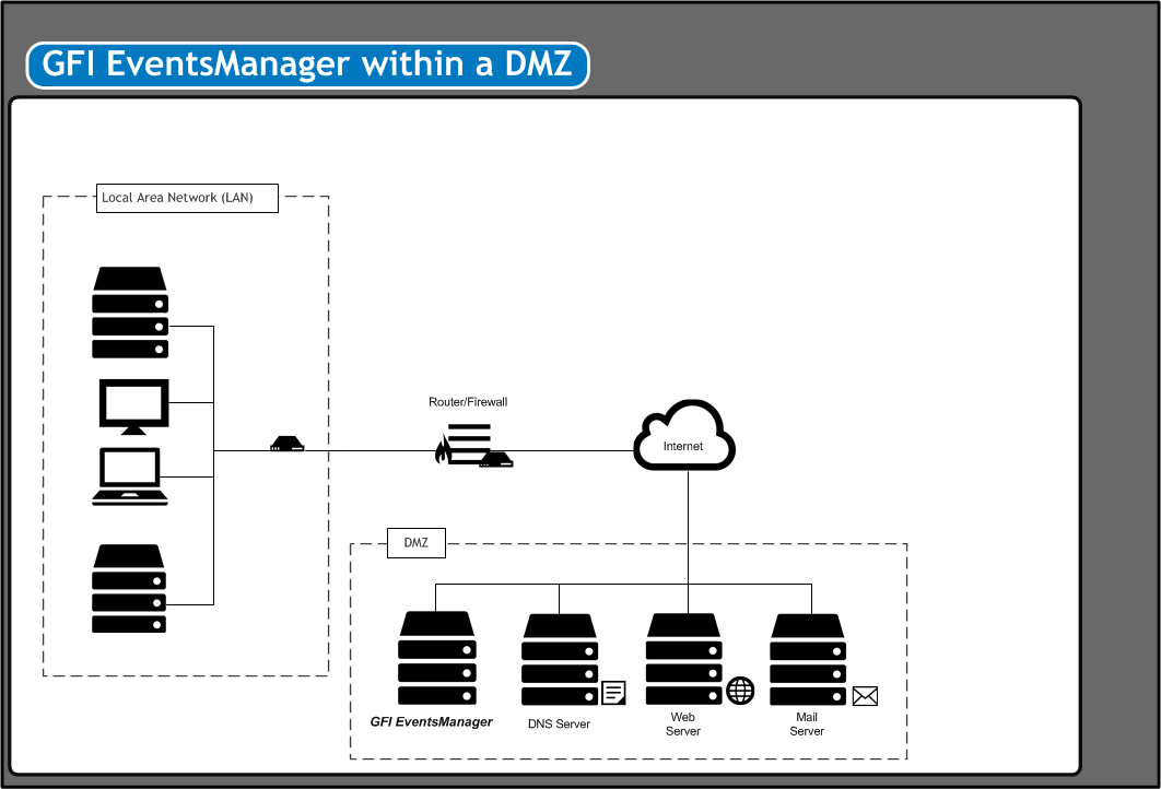 2.1.2 GFI EventsManager within a Demilitarized Zone (DMZ) GFI EventsManager is able to monitor events generated by machines in a DMZ, from being installed within the LAN or by being installed