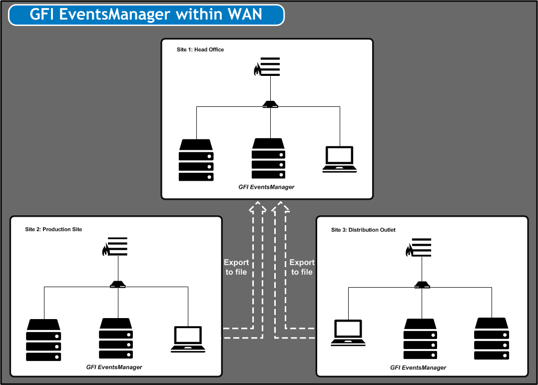 2.1.3 GFI EventsManager within a Wide Area Network (WAN) GFI EventsManager can be installed in environments that have multiple sites in different geographical locations.
