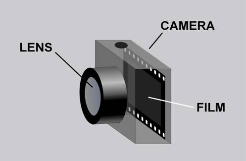 Figure 1: The Human Eye Figure 2: Camera However, in some people this focusing doesn t occur perfectly.