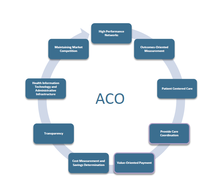 Promoting Value Through ACOs A well-designed ACO has the