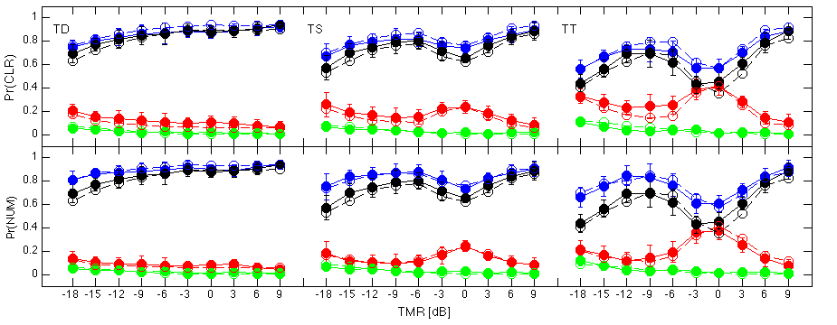 Figure 5: Results of fitting the stream tracking model to the replication data of Figure 1.
