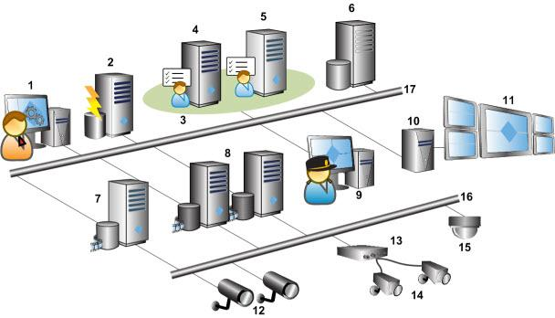 surveillance, with support for devices from different vendors.