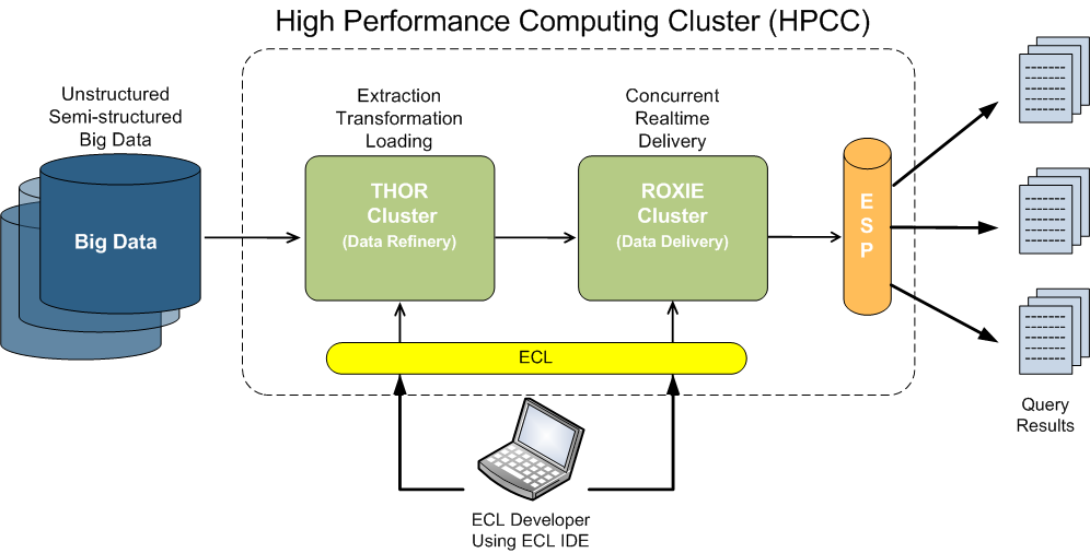 Putting it all together at LexisNexis Linked data at the core on HPCC Thor handles data profiling, parsing, cleansing, standardization and linkage, while Roxie handles real-time linking, analytics