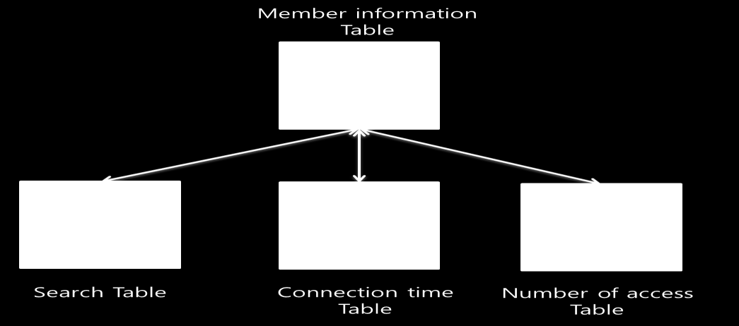 Fig. 1. Database design. 3.1 Collection of User Queries One way to learn the simplest interest of the user is to collect and analyze user search queries.