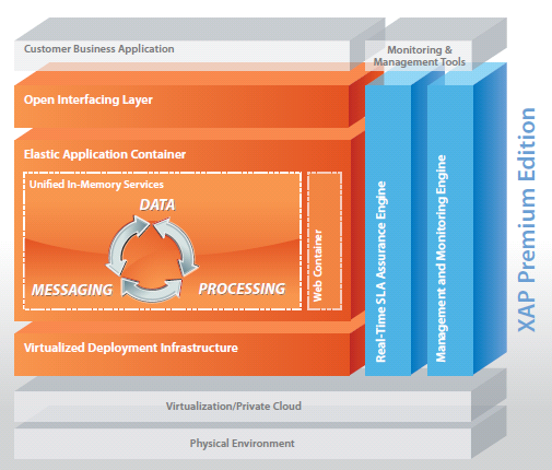 GigaSpaces XAP product architecture Comprehensive, mature application platform that provides the simplest path to production: All the building blocks for extreme application scalability in the