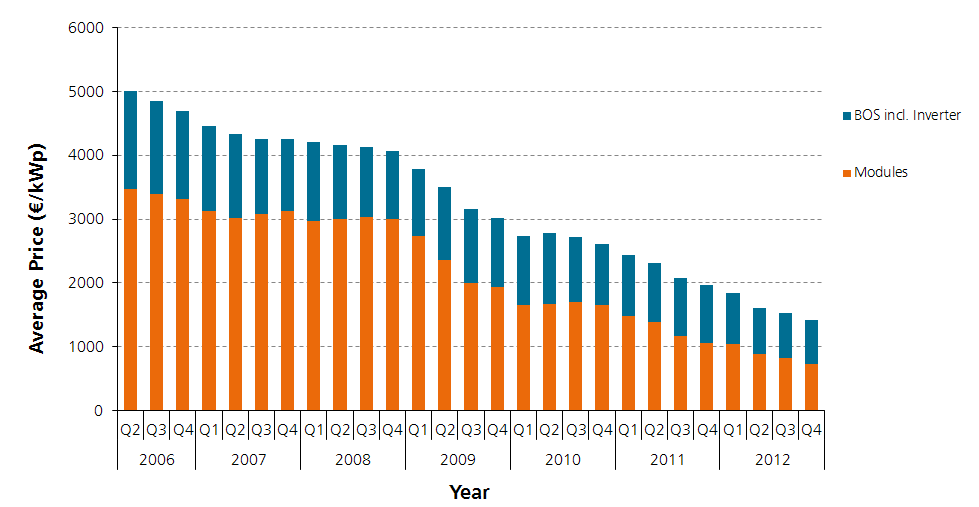Average Price for PV Rooftop Systems in Germany