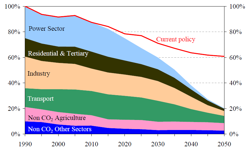 as a bridge to meeting its longer term economy-wide decarbonization goals EU GHG emissions by sector 100%=1990 Target: -80/95% CO 2 emissions vs.