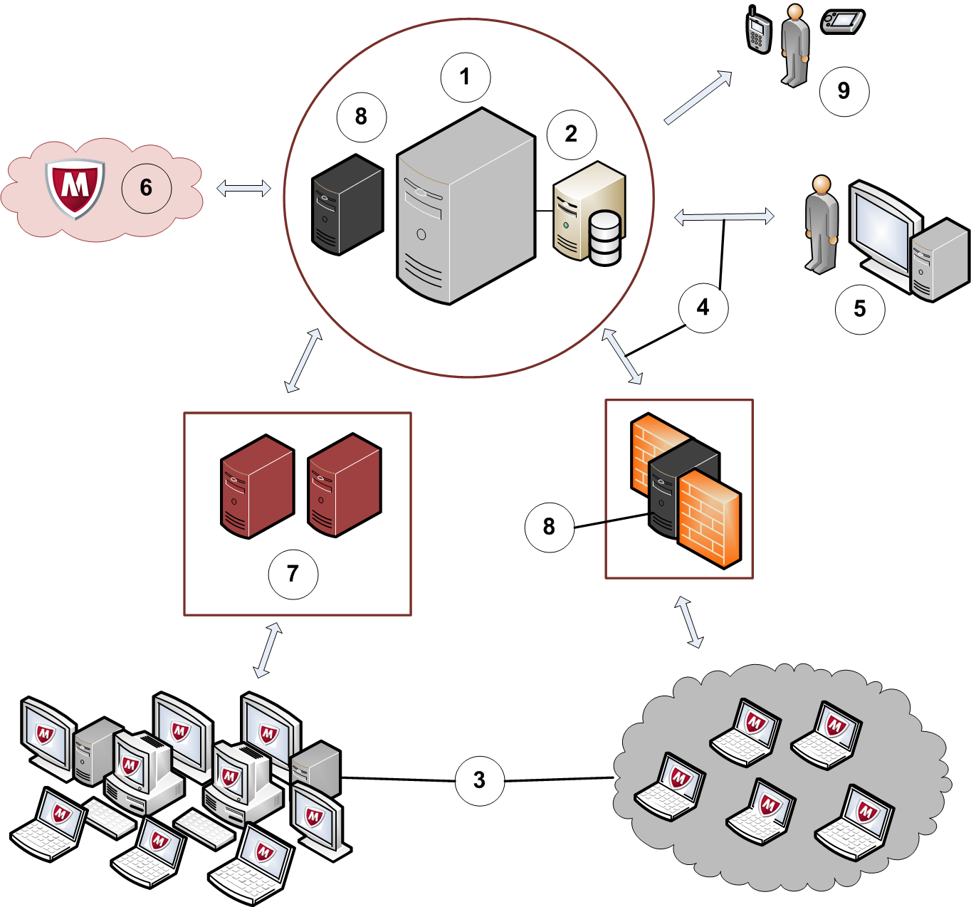 mcafee database security product guide