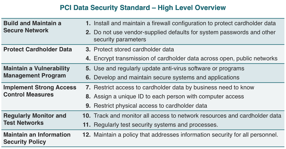 Table 1 PCI DSS Requirements and Standards.