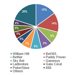 THE UK BETTING MARKET TODAY - REMOTE A much more diversified market for remote betting Difficult to accurately assess market share Significant growth in recent years driven by sports betting William