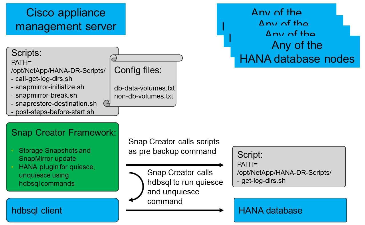 how to create database in hana