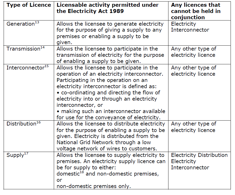 The following table provides an example of the licensing of electricity sector activities