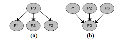 Fig. 1. System s point of view In Fig. 2(a) shows a multicast communication with three destinations where process P0 has to send the same data to three processors: P1, P2 and P3.