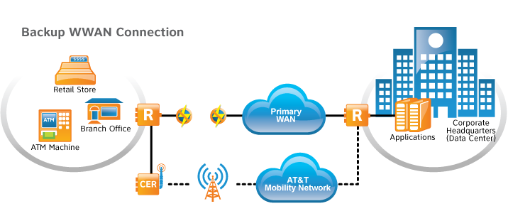 WWAN Failover and Primary Connectivity Backup WWAN Connection Primary Connection Backup Connection Primary WAN Cellular Enabled Router Standard Router AT&T Mobility Network Primary WWAN