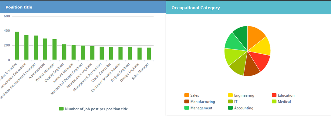 Active Hiring Application 5 The main presented dashboards in Active Hiring interface are the following: Figure 3: a pie chart representing the distribution of job posts by industry sector.