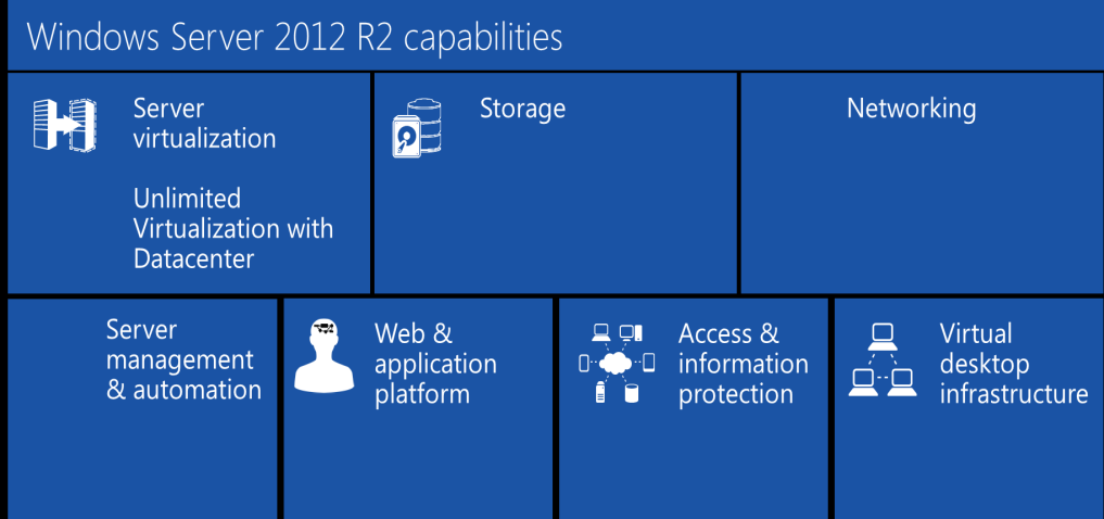 Datacenter Optimization: Windows Server 2012 R2 Server virtualization.