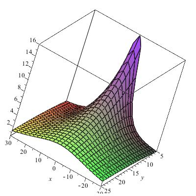 This was then inputted as a 3d plot in Maple for a set of x values and y values.