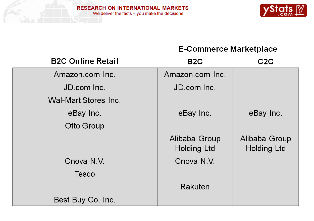 Methodology Methodology for our The World s Leading E-Commerce Companies Report: Only officially reported revenue data was included, such as from company annual and quarterly reports, investor