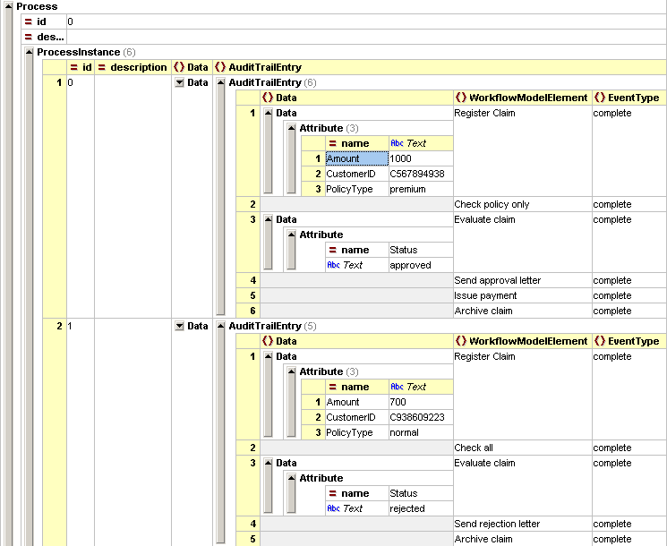 Fig. 3. Fragment of the example log in MXML format viewed using XML Spy arcs, alternative paths may be taken during the execution of a process instance.