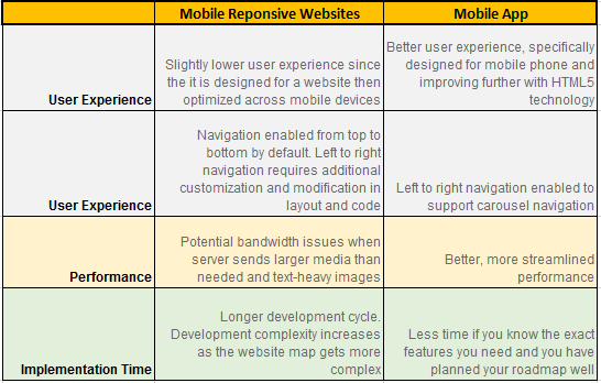 The major differences between mobile responsive