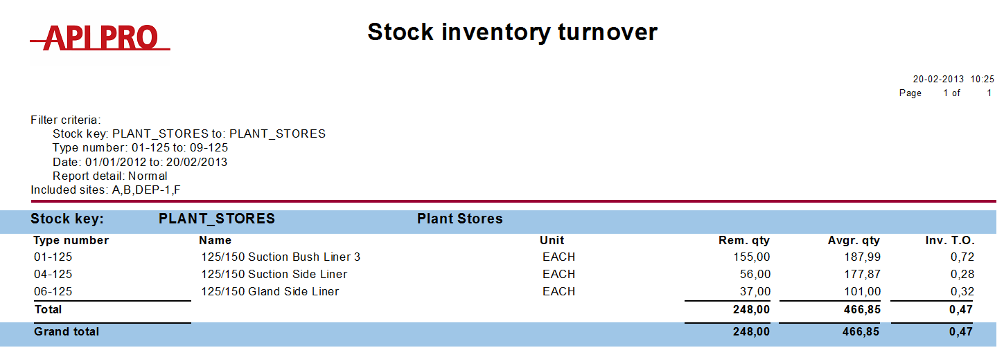 6.2 Inventory Turnover Report This report calculates the yearly inventory turnover on stock, i.e. the physical turnover, not the financial sales.