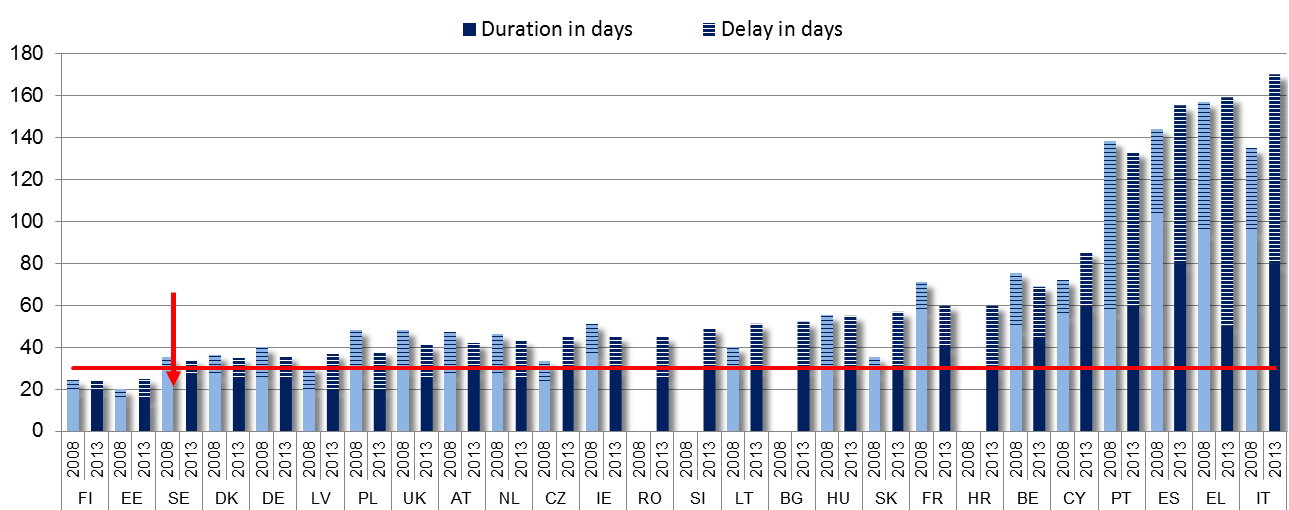 Figure 6. Payment times for public authorities, duration/ delays in days The Late Payments Directive foresees a maximum duration of 30 days Source: European payment index, Intrum Justitia 2.