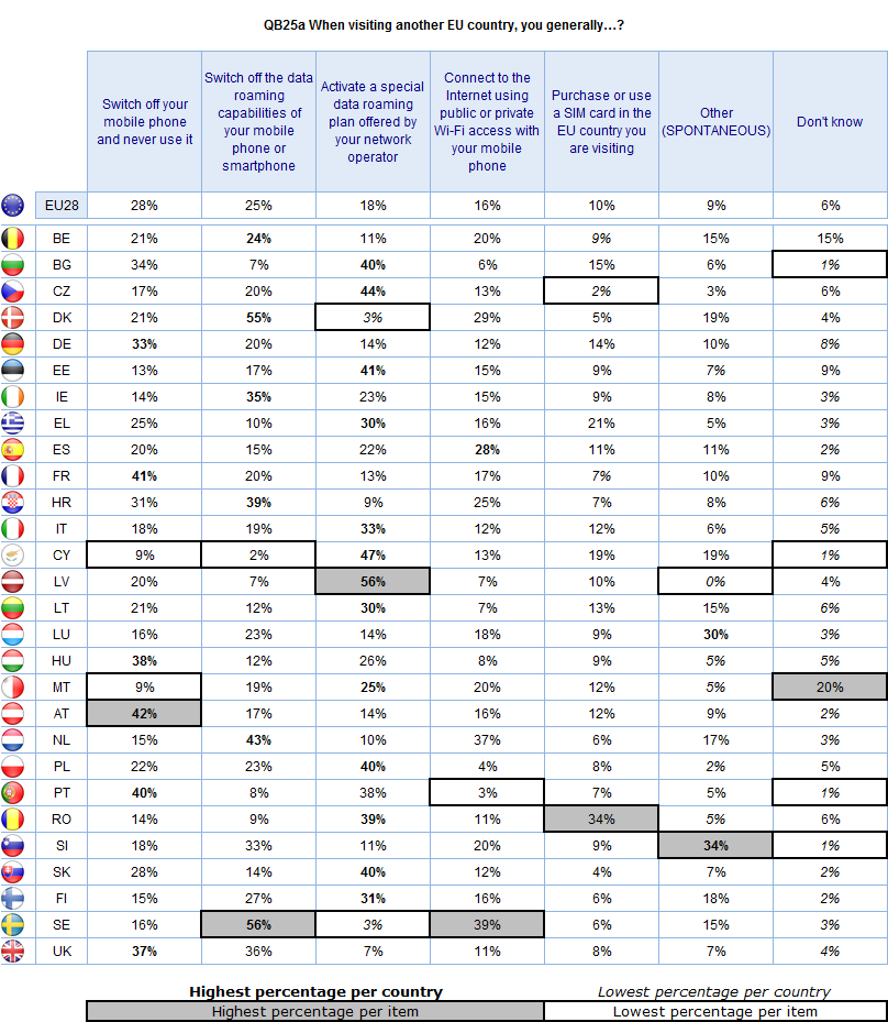 Base: All respondents in EU28 who have visited another EU country and who have a personal mobile phone (n = 13285) Base for answer Activate a special data roaming plan offered by your network