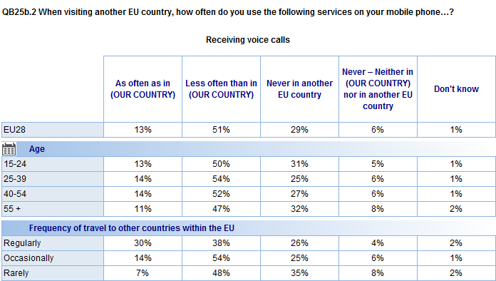 Base: All respondents in EU28