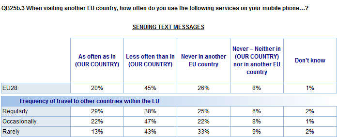 Regular travellers are more likely to send texts when in another EU country as they would do in their own country when compared to less frequent travellers (29% vs. 22%- 13%).