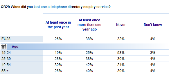 Socio-demographic analysis reveals those aged 25 and over are the most likely to have used a telephone directory service at least once in the past year (26%-30% vs. 19% of those aged 15-24).