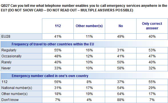 More than half of those who regularly travel to other countries in the EU mention 112 as the EU-wide emergency number (55%).
