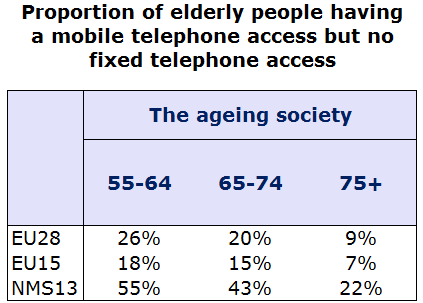 At EU level 14, similar proportions of households with mobile telephone access only pay for this service only on a contract, or only via a pre-paid arrangement only (40% and 43%).