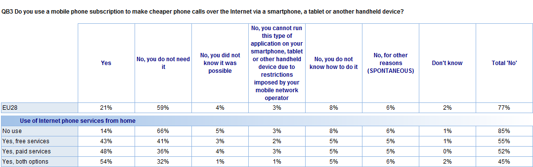 Looking at a cross-analysis between the results on this question and that on the use of Internet phone services from home reveals that at least four out of ten respondents who use Internet phone