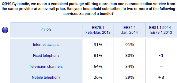 The table below shows there has been little change between 2013 and 2014 in the proportion of EU households that subscribe to two or more services as part of a bundle.