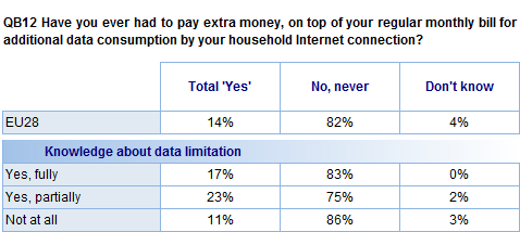 Further analysis shows that respondents who are not aware of data consumption limits for their home internet connection are the least likely to say they have had to pay extra money for excess data