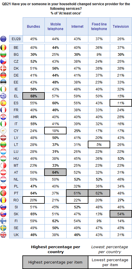 Base: All respondents in EU28 who have the