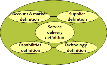 3a Application strategy Application strategy focuses on the future and the life cycle of the objects (applications) that are part of the information provisioning.