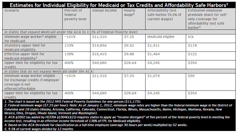 Estimates for Affordability Safe Harbors Tax For Coverage That is Unaffordable, Does not Provide Minimum Value Under IRC 4980H(b) Minimum value: A plan fails to provide minimum value (MV) if the plan