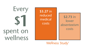 Why Wellness? Why Now? The Overall Health of any Employee Group is Ever-changing.