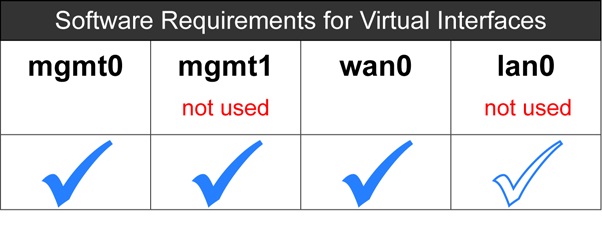 VXOA Virtual Appliance / Microsoft Hyper-V Hypervisor / Out-of-Path Deployment [Router Mode] e. Then, in the Add Hardware section on the right, select Network Adapter and click Add.