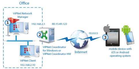 Overview This chapter describes a connection scheme within a ViPNet VPN network, where Apple and Android device users establish connection to the office. Figure 18.