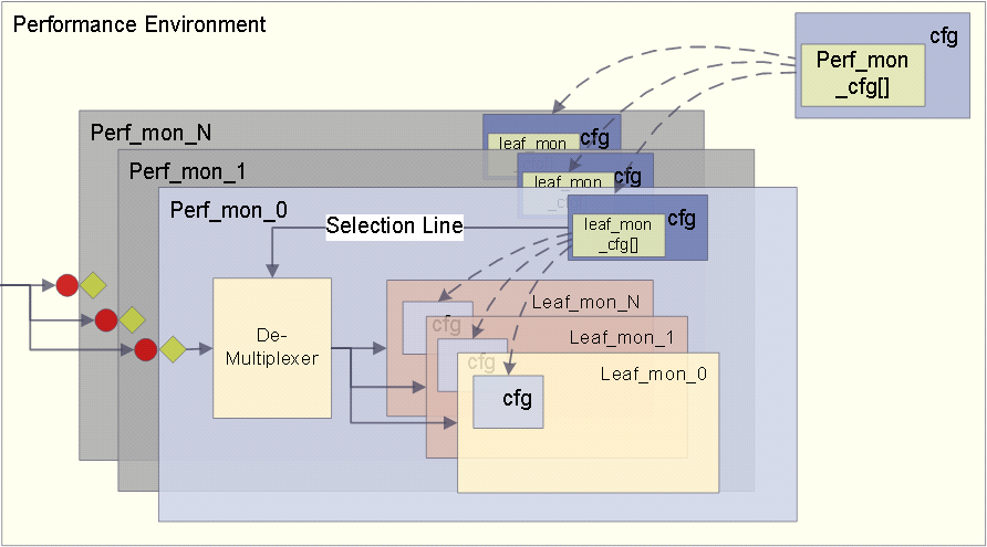 Following diagram gives an idea of set-up after connecting performance monitor to testbench: Top Environment Top_env_cfg Perf_top_ env_cfg Adapter Performance Transaction DUT General transaction