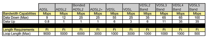 Figure 4. Available bandwidth for DSL copper twisted-pair loops depends strongly on the loop length. 100 downloads are possible with a loop length of 500 feet or less, for instance.